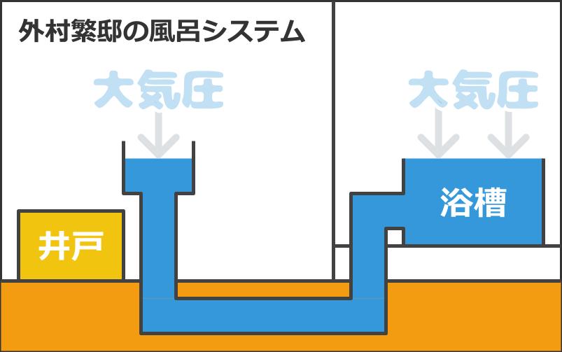 外村繁邸のお風呂のシステム
