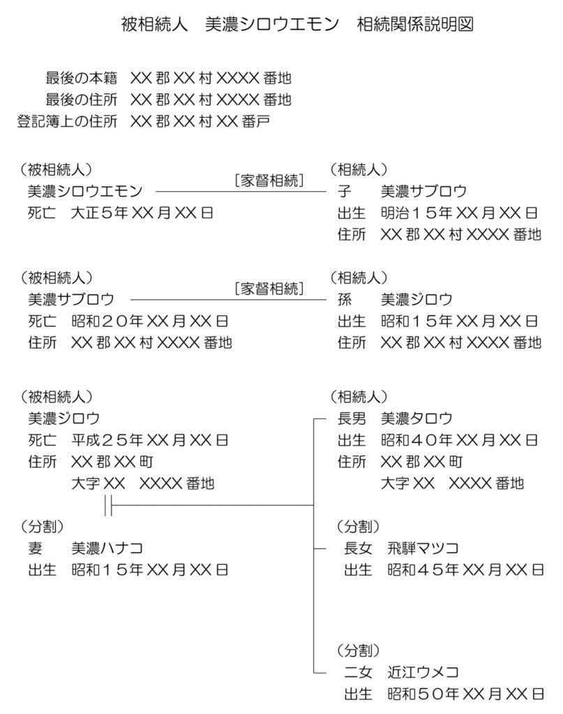 数次相続の相続関係説明図の例