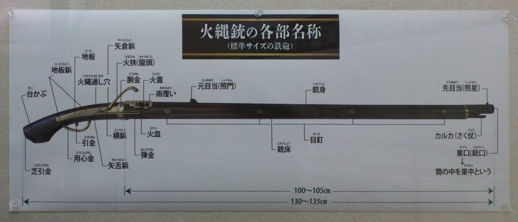 火縄銃の各部名称