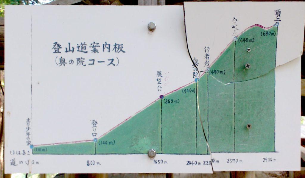 展望台の登山道案内板